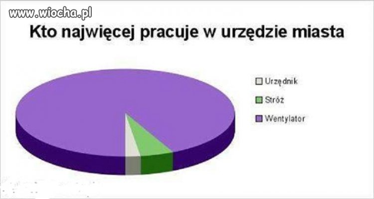 Polska rzeczywisto��