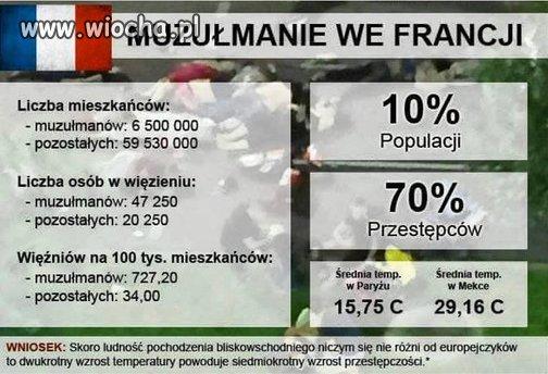 Statystyka.