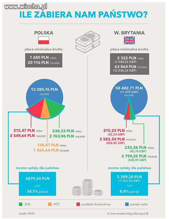 I jak w Polsce ma być dobrze?