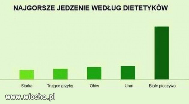 Najgorsze jedzenie według dietetyków
