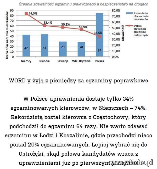 Polskie WORD-y żyją z pieniędzy ...