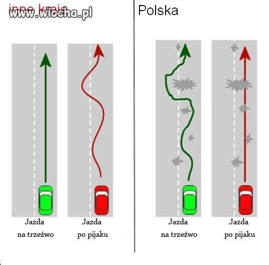 Inne kraje vs Polska