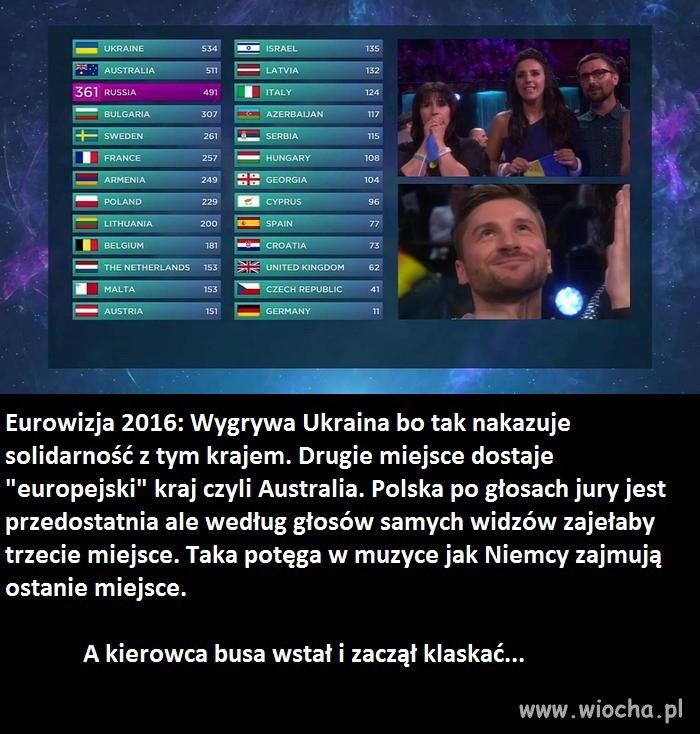 Finał Eurowizji w pigułce