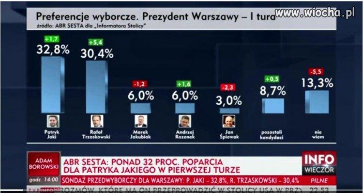 Sondaż przedwyborczy w TVPis