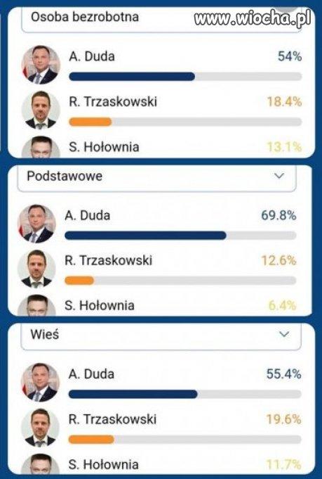 Głosuj na Andrzeja Dudę