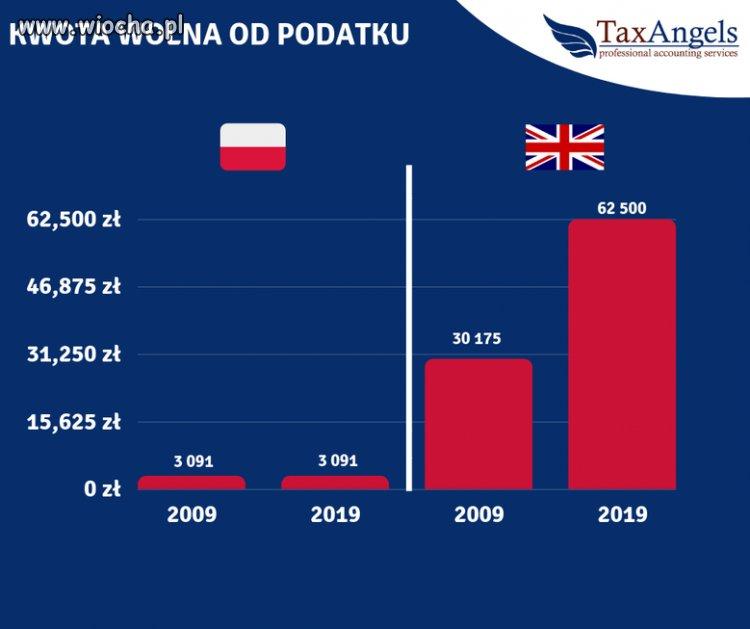 """10 years challenge polskich podatków"""